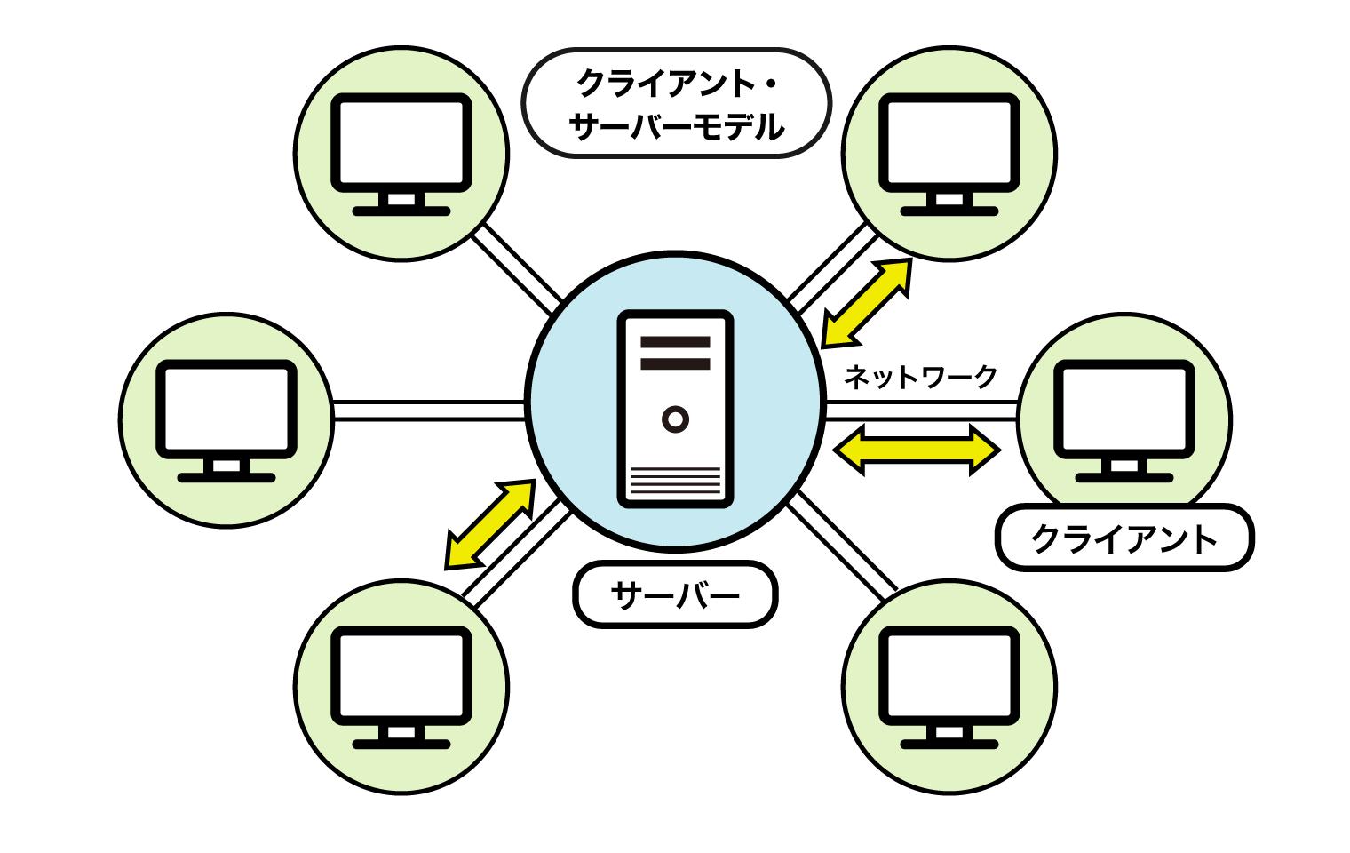 「クライアント・サーバーモデル」説明図