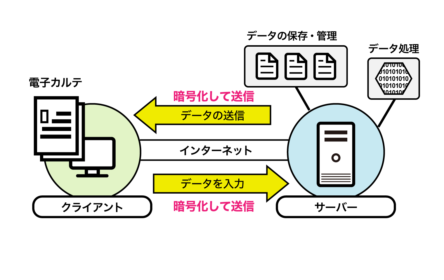 「クラウド型電子カルテの仕組み」説明図
