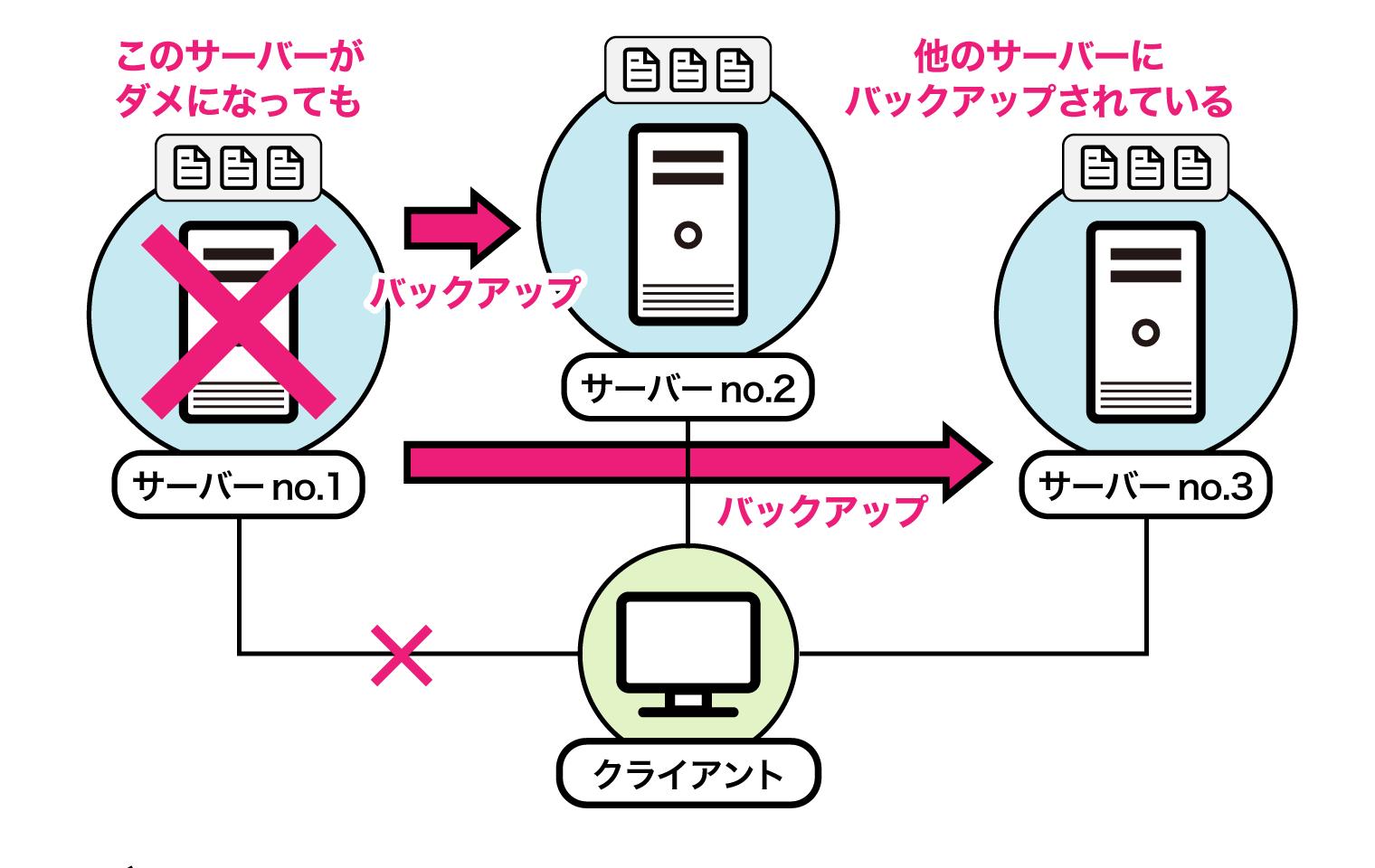 クラウド型電子カルテにおける「バックアップ」の仕組み
