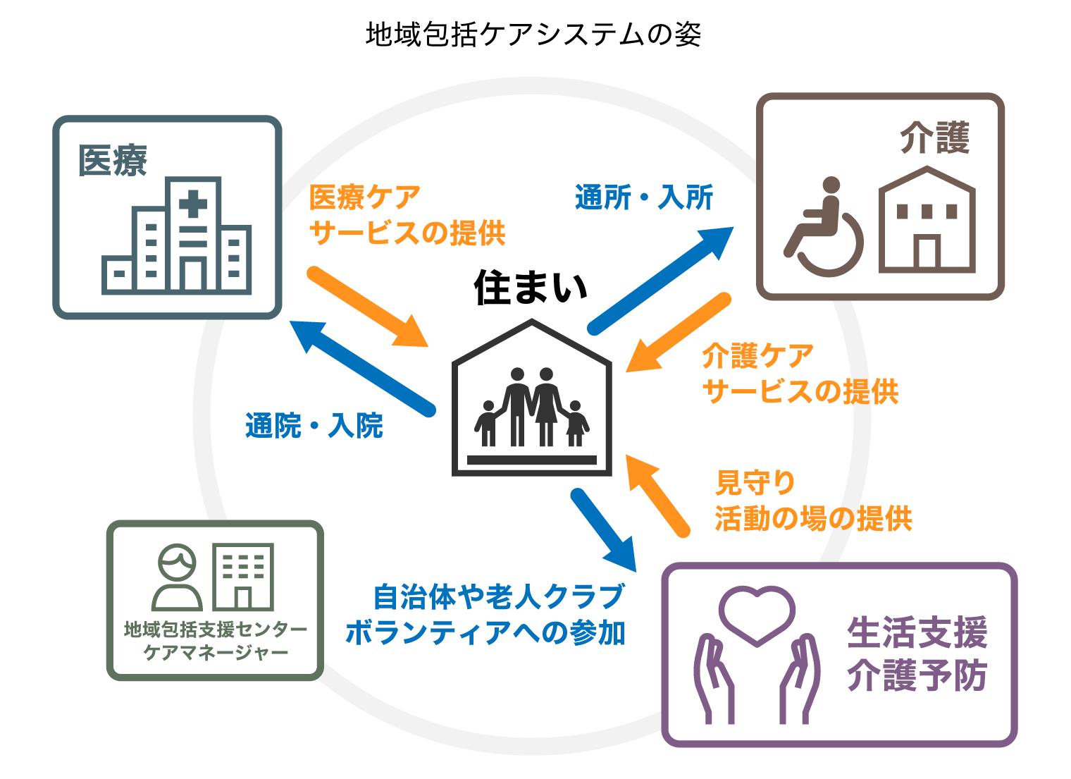 地域包括ケアシステムの図解