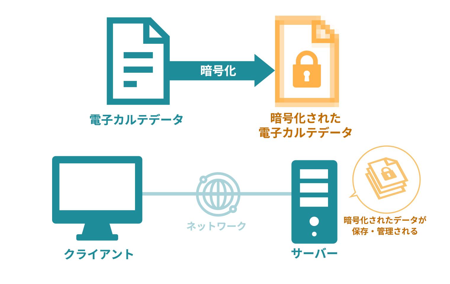 クラウド型電子カルテのセキュリティ_暗号化の図