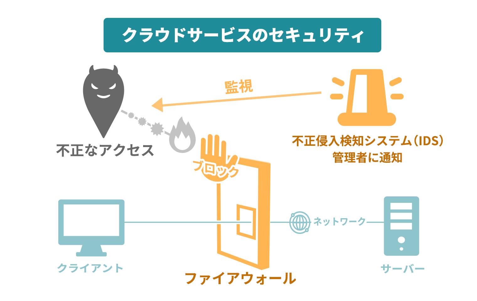 クラウド型電子カルテのセキュリティ_ファイアウォールとIDSの説明図