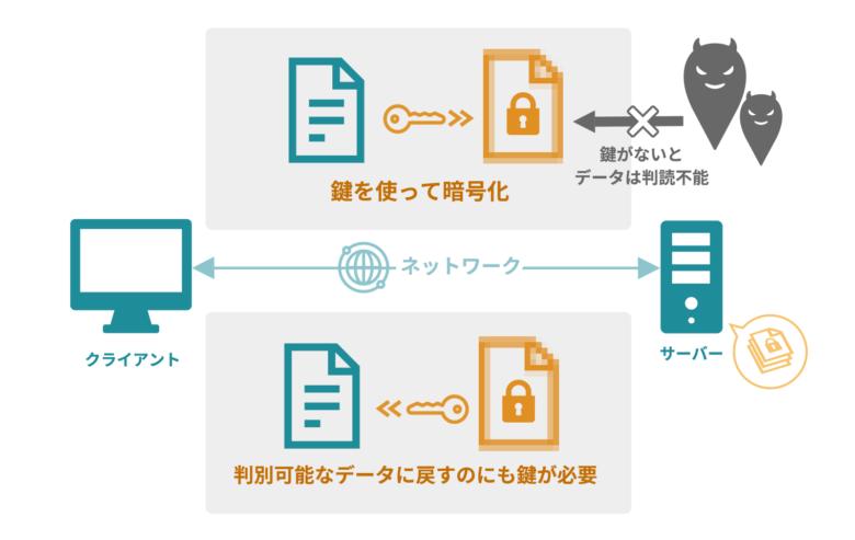 クラウド型電子カルテのセキュリティ_暗号化の図2