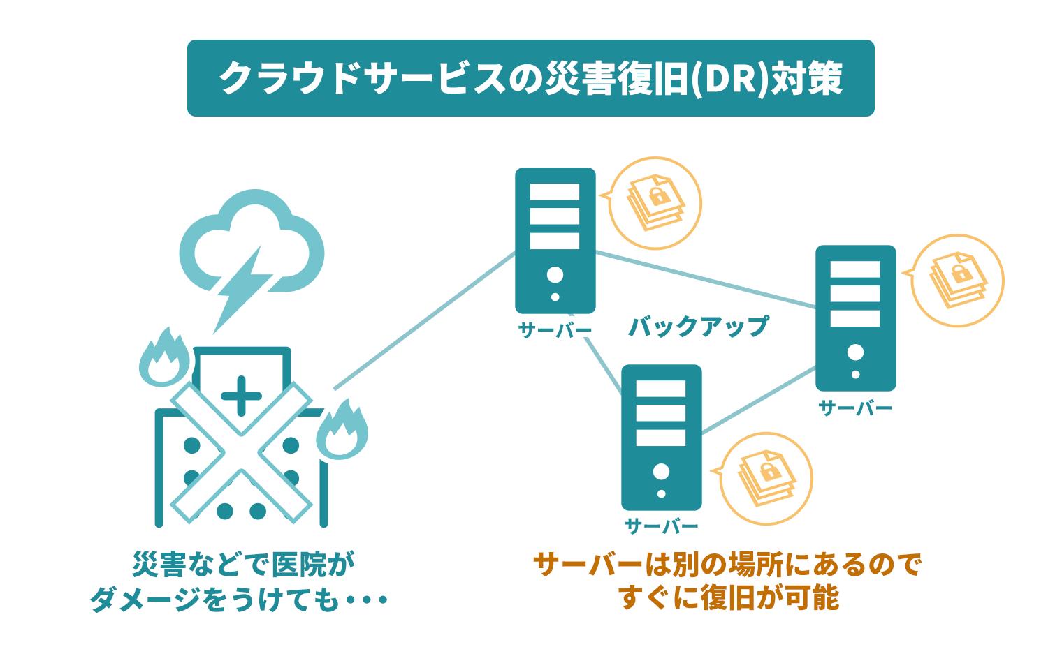 クラウド型電子カルテのセキュリティ_クラウドサービスのDR対策の図