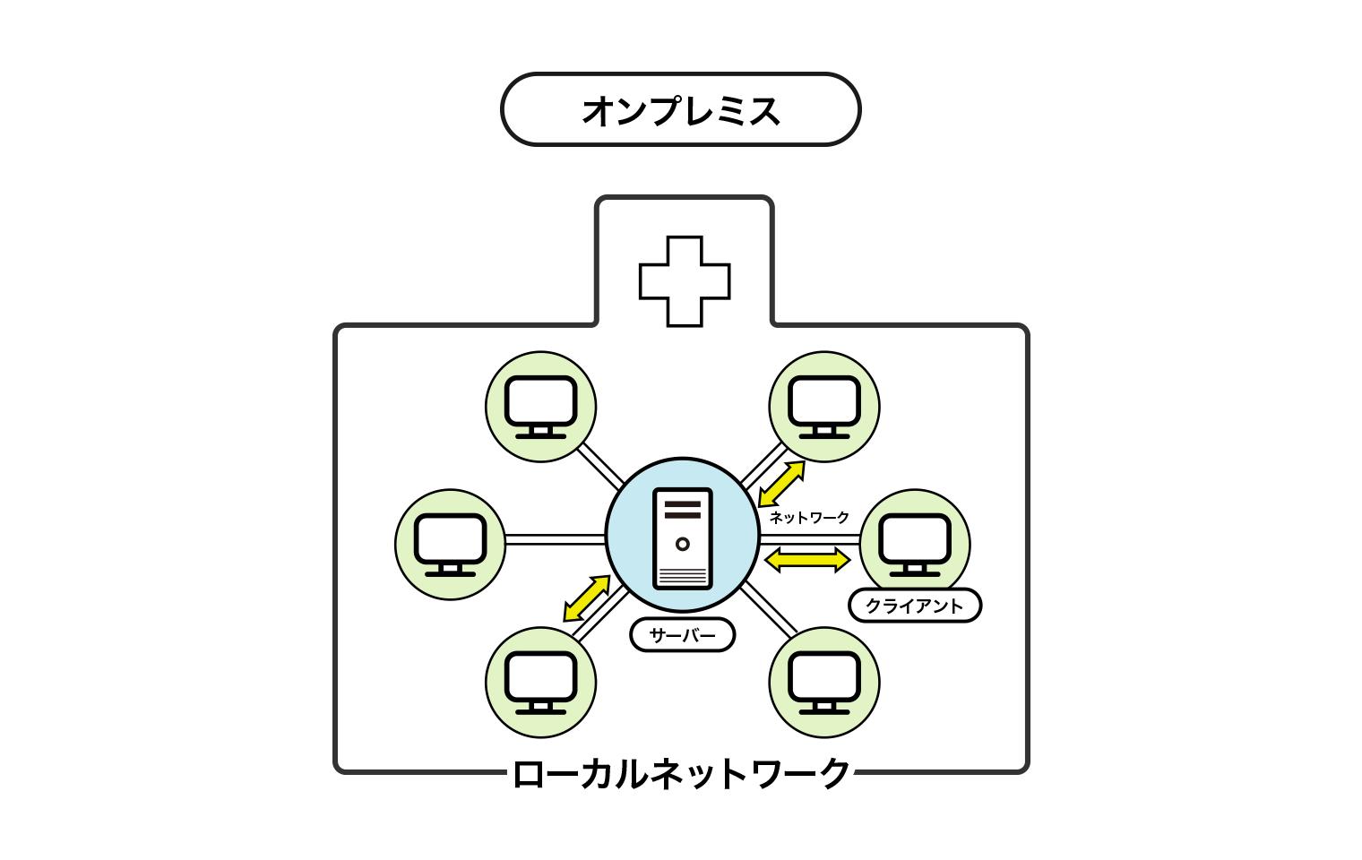 オンプレミスのイメージ図