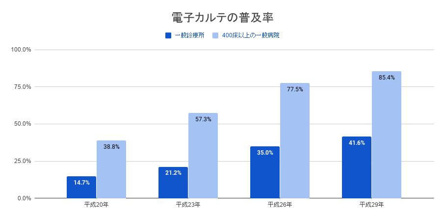電子カルテの普及率(参考:厚生労働省)