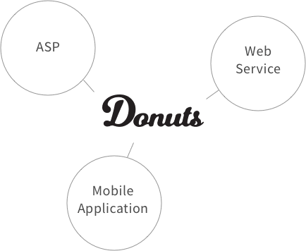 Donuts ASP/Web Service/Mobile Application