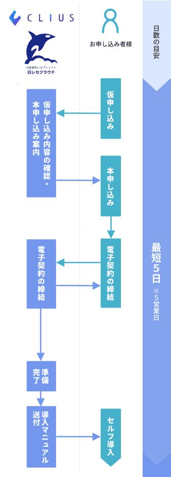 導入の流れの説明図