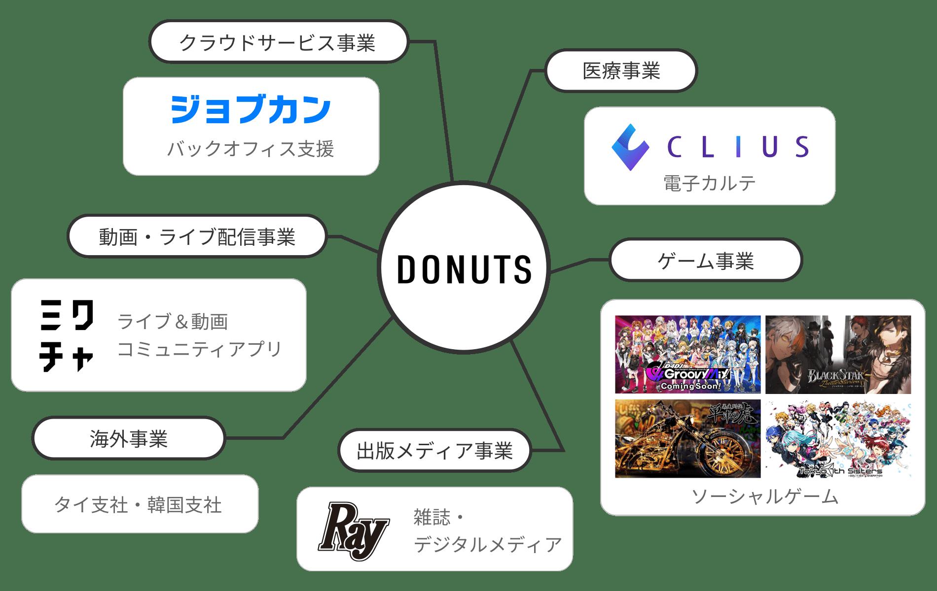 Donutsとは